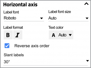 Format the horizontal axis labels.