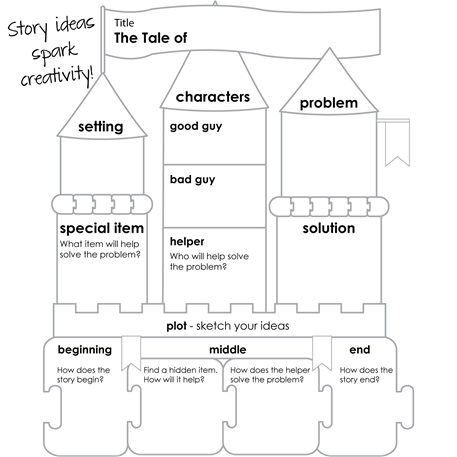 story planner for a coding unit