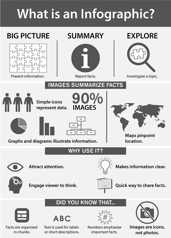 what is an infographic?