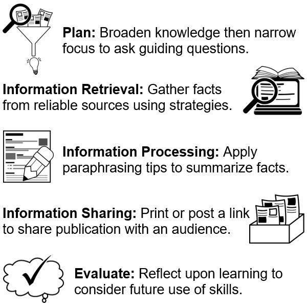 Apply Stages of the Research Process