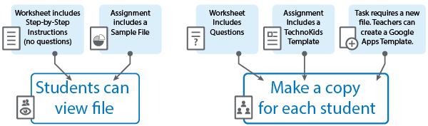 Create Assignment flowchart